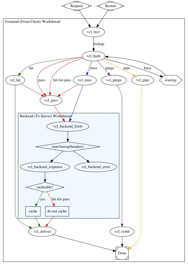 simplified_fsm